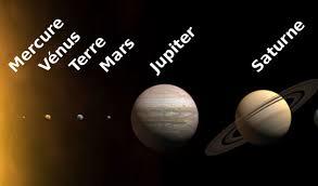 Position des planètes